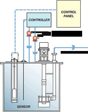 Vanton Non Metallic Pump Tank Systems Collect Transfer Or